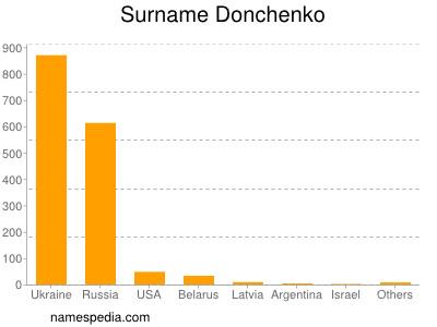 Surname Donchenko