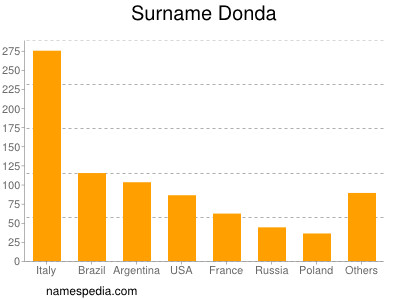 Surname Donda