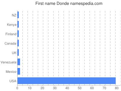 Given name Donde