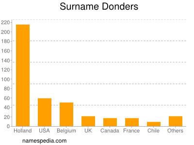 Surname Donders