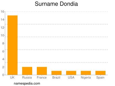 Surname Dondia