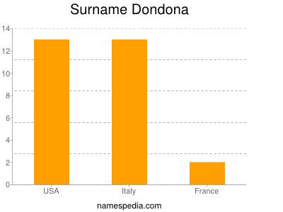 Surname Dondona