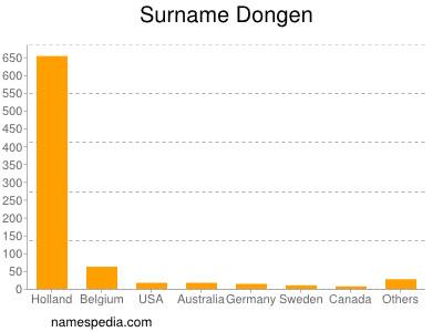 Surname Dongen