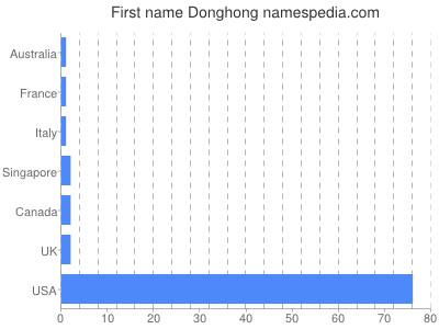 Given name Donghong