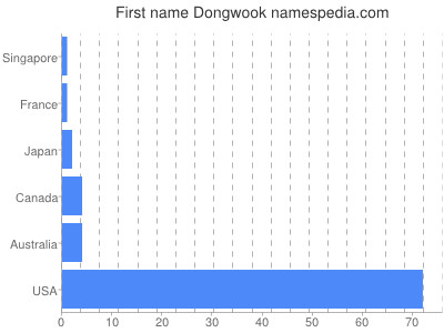 Given name Dongwook