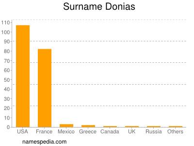 Surname Donias