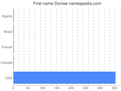 Given name Donise