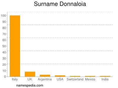 Surname Donnaloia