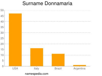 Surname Donnamaria