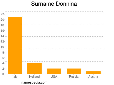 Surname Donnina