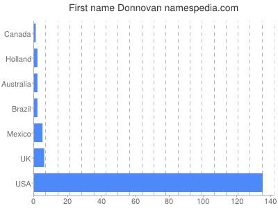 Given name Donnovan