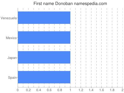 Given name Donoban