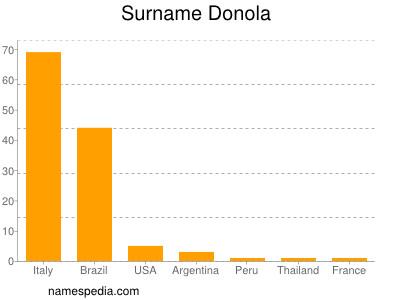 Surname Donola