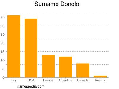 Surname Donolo