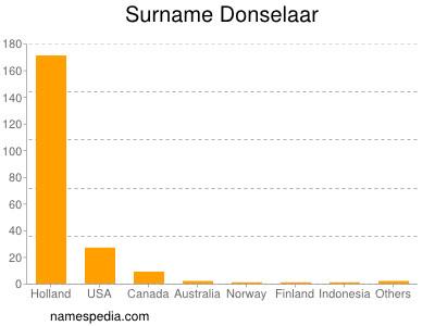Surname Donselaar