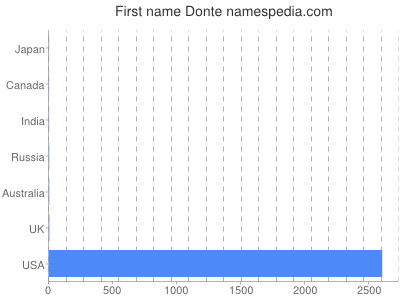 Given name Donte
