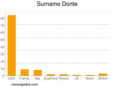 Surname Donte