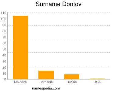 Surname Dontov