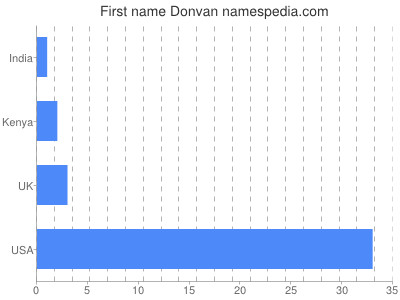 Given name Donvan