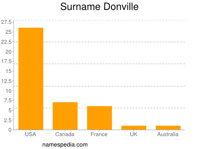Surname Donville