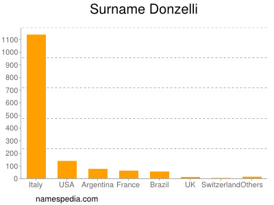 Surname Donzelli