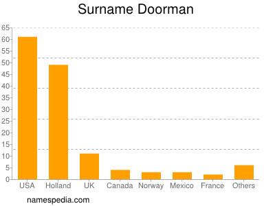 Surname Doorman