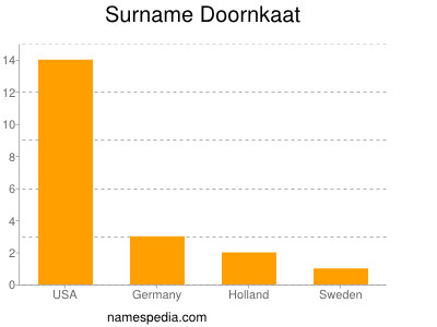 Surname Doornkaat