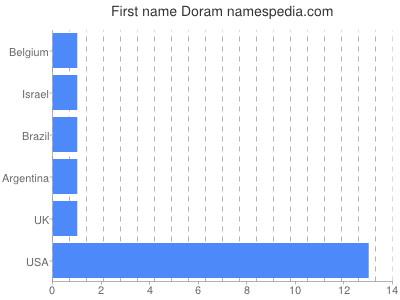 Given name Doram