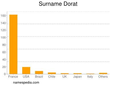 Surname Dorat