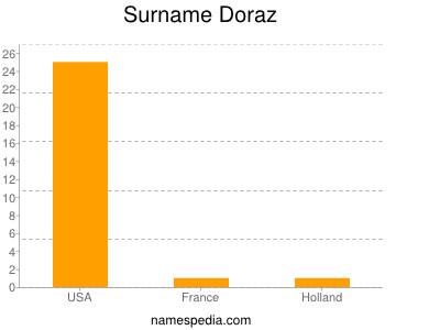 Surname Doraz