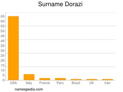 Surname Dorazi