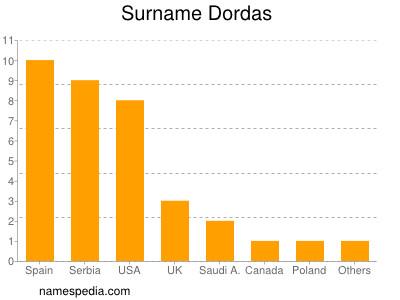 Surname Dordas