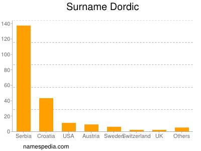 Surname Dordic
