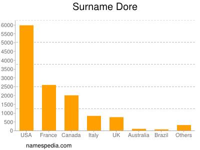Surname Dore
