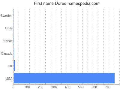 Given name Doree