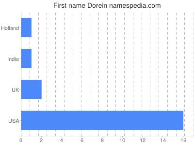 Given name Dorein