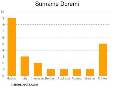 Surname Doremi