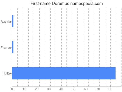 Given name Doremus
