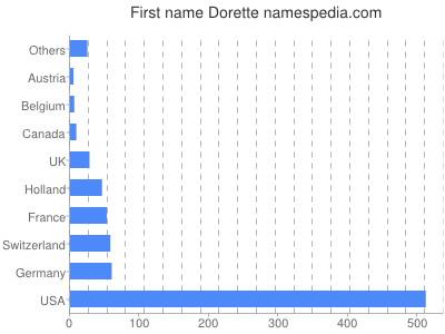 Given name Dorette