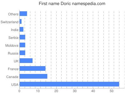 Given name Doric