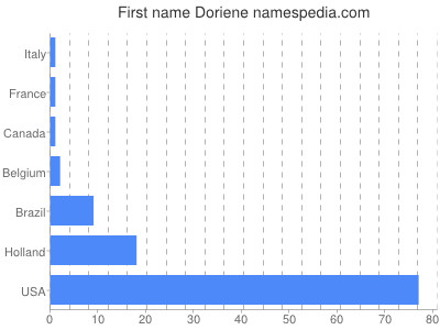 Given name Doriene