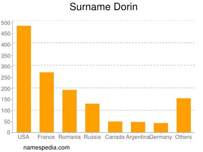 Surname Dorin
