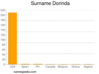 Surname Dorinda