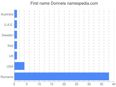 Given name Dorinela
