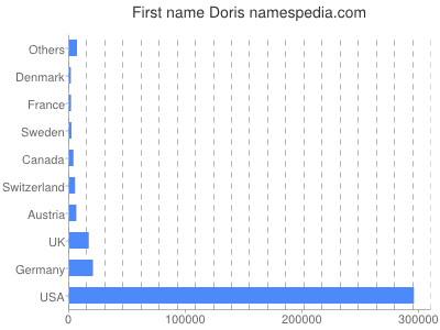 Given name Doris