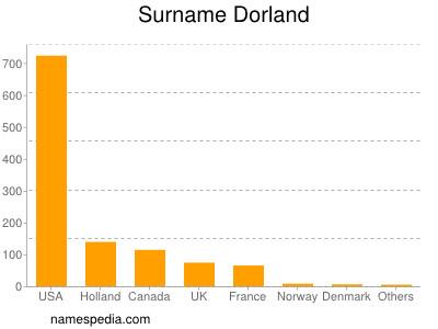 Surname Dorland
