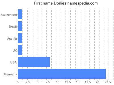 Given name Dorlies