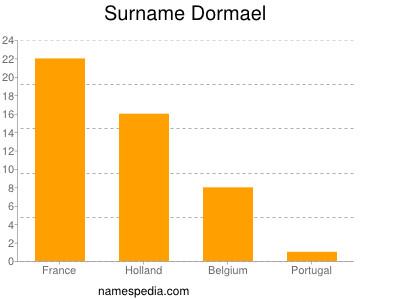 Surname Dormael
