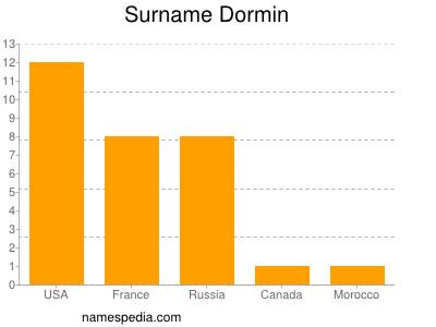 Surname Dormin