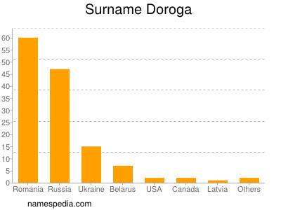 Surname Doroga